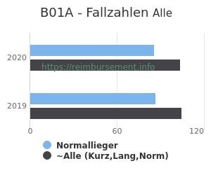 Anzahl aller Patienten und Normallieger mit der DRG B01A