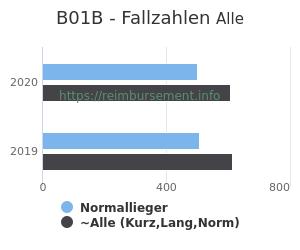 Anzahl aller Patienten und Normallieger mit der DRG B01B