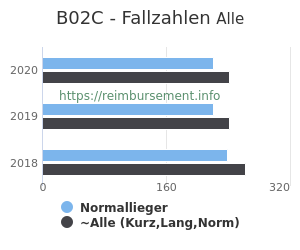Anzahl aller Patienten und Normallieger mit der DRG B02C