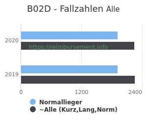 Anzahl aller Patienten und Normallieger mit der DRG B02D