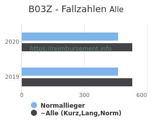 Anzahl aller Patienten und Normallieger mit der DRG B03Z