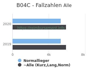Anzahl aller Patienten und Normallieger mit der DRG B04C
