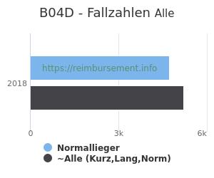 Anzahl aller Patienten und Normallieger mit der DRG B04D