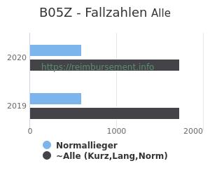 Anzahl aller Patienten und Normallieger mit der DRG B05Z