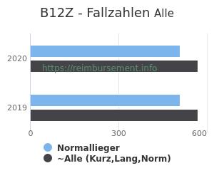 Anzahl aller Patienten und Normallieger mit der DRG B12Z