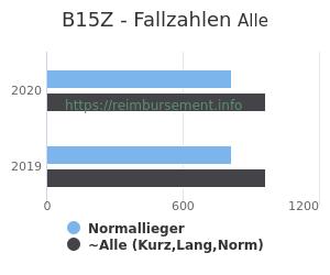Anzahl aller Patienten und Normallieger mit der DRG B15Z