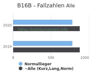 Anzahl aller Patienten und Normallieger mit der DRG B16B