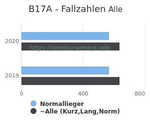 Anzahl aller Patienten und Normallieger mit der DRG B17A