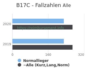 Anzahl aller Patienten und Normallieger mit der DRG B17C