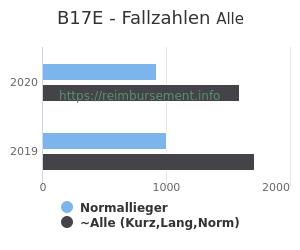 Anzahl aller Patienten und Normallieger mit der DRG B17E