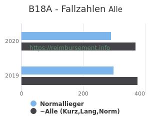 Anzahl aller Patienten und Normallieger mit der DRG B18A
