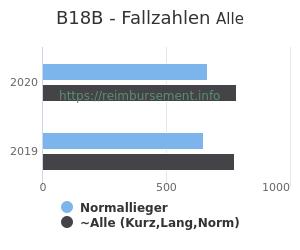 Anzahl aller Patienten und Normallieger mit der DRG B18B