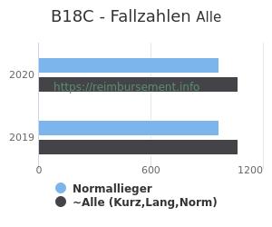 Anzahl aller Patienten und Normallieger mit der DRG B18C