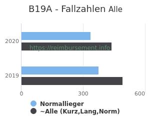 Anzahl aller Patienten und Normallieger mit der DRG B19A