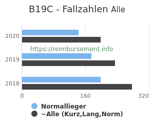 Anzahl aller Patienten und Normallieger mit der DRG B19C
