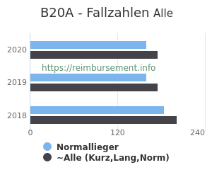 Anzahl aller Patienten und Normallieger mit der DRG B20A
