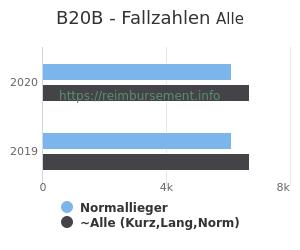 Anzahl aller Patienten und Normallieger mit der DRG B20B