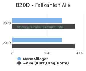 Anzahl aller Patienten und Normallieger mit der DRG B20D