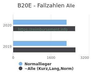 Anzahl aller Patienten und Normallieger mit der DRG B20E