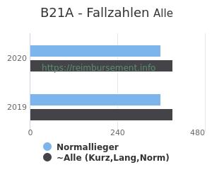 Anzahl aller Patienten und Normallieger mit der DRG B21A