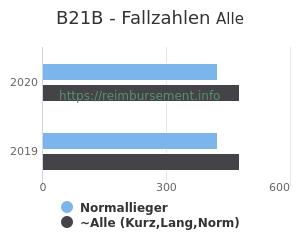 Anzahl aller Patienten und Normallieger mit der DRG B21B