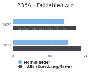 Anzahl aller Patienten und Normallieger mit der DRG B36A