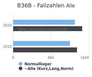 Anzahl aller Patienten und Normallieger mit der DRG B36B