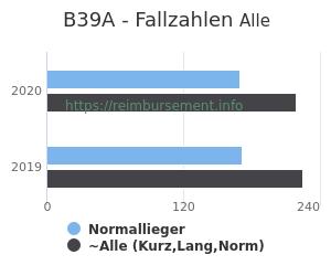 Anzahl aller Patienten und Normallieger mit der DRG B39A