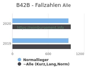 Anzahl aller Patienten und Normallieger mit der DRG B42B