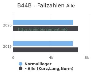 Anzahl aller Patienten und Normallieger mit der DRG B44B