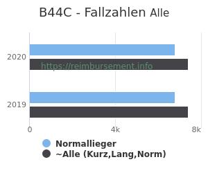Anzahl aller Patienten und Normallieger mit der DRG B44C
