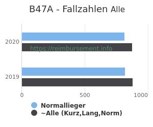 Anzahl aller Patienten und Normallieger mit der DRG B47A