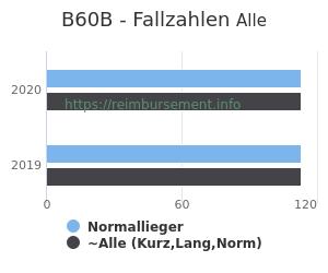 Anzahl aller Patienten und Normallieger mit der DRG B60B