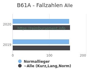 Anzahl aller Patienten und Normallieger mit der DRG B61A