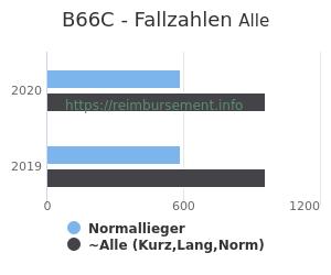 Anzahl aller Patienten und Normallieger mit der DRG B66C