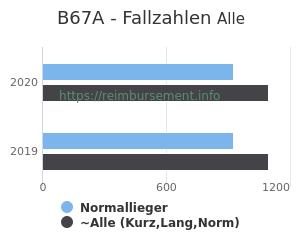 Anzahl aller Patienten und Normallieger mit der DRG B67A