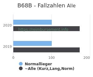 Anzahl aller Patienten und Normallieger mit der DRG B68B