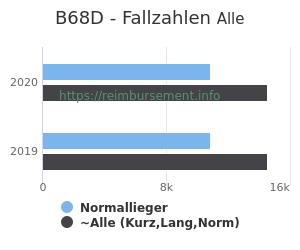 Anzahl aller Patienten und Normallieger mit der DRG B68D