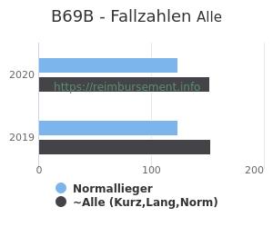 Anzahl aller Patienten und Normallieger mit der DRG B69B