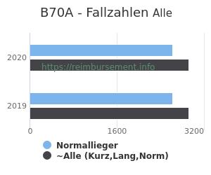 Anzahl aller Patienten und Normallieger mit der DRG B70A