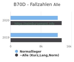 Anzahl aller Patienten und Normallieger mit der DRG B70D