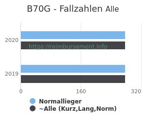 Anzahl aller Patienten und Normallieger mit der DRG B70G