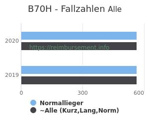 Anzahl aller Patienten und Normallieger mit der DRG B70H
