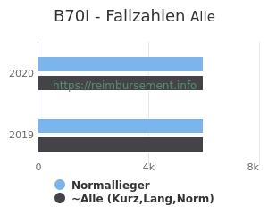 Anzahl aller Patienten und Normallieger mit der DRG B70I