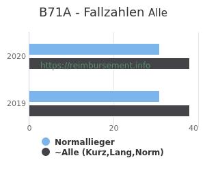 Anzahl aller Patienten und Normallieger mit der DRG B71A