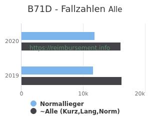 Anzahl aller Patienten und Normallieger mit der DRG B71D