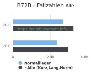 Anzahl aller Patienten und Normallieger mit der DRG B72B