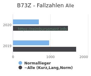Anzahl aller Patienten und Normallieger mit der DRG B73Z