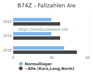 Anzahl aller Patienten und Normallieger mit der DRG B74Z