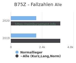 Anzahl aller Patienten und Normallieger mit der DRG B75Z